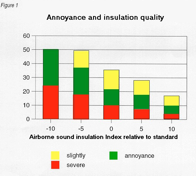 Neighbour noise research results relationships between sound insulation and noise annoyance solutioingenieria Image collections